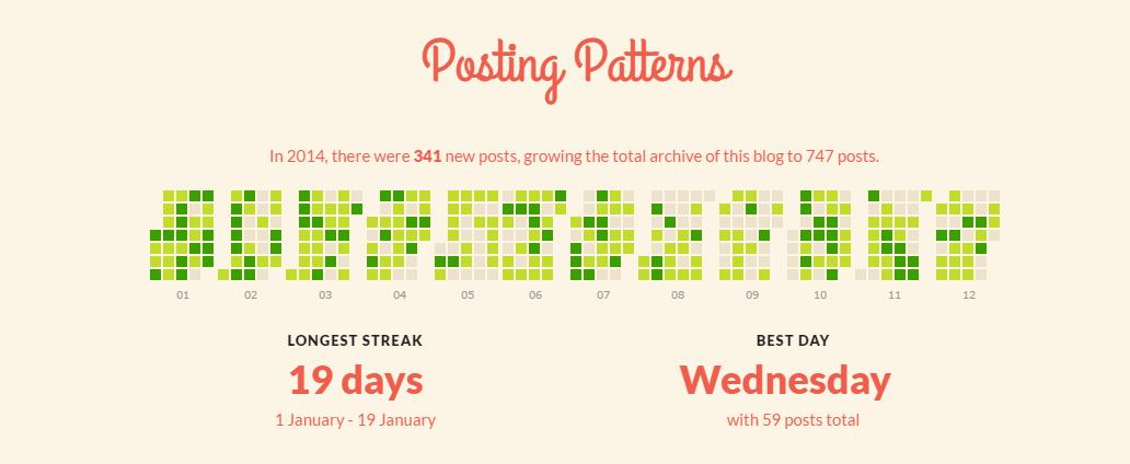 posting pattern