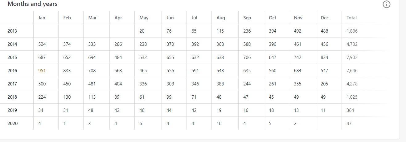 Statistici pentru articolul listă de cărți recomandate.